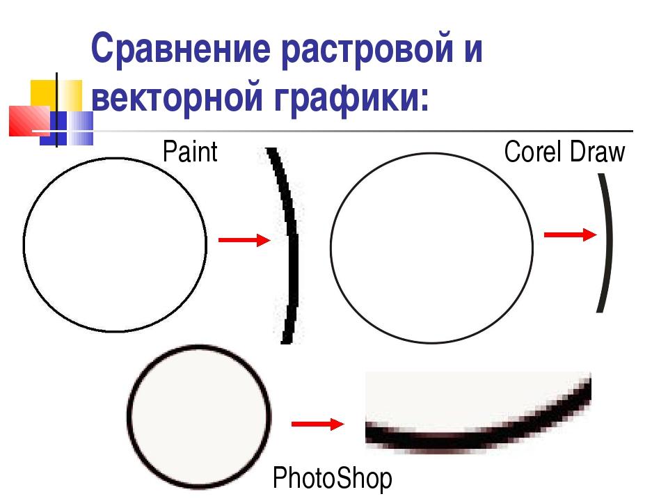 Два типа 2d графики: векторные и растровые изображения