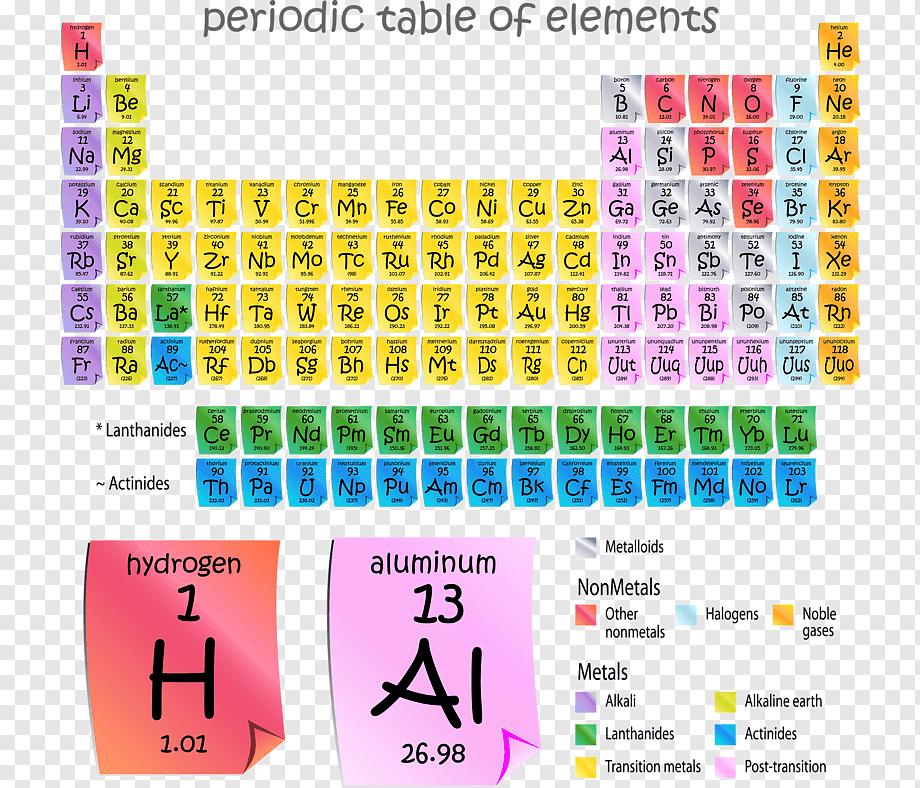 """Химические элементы, таблица элементов — """"химическая продукция"""""""