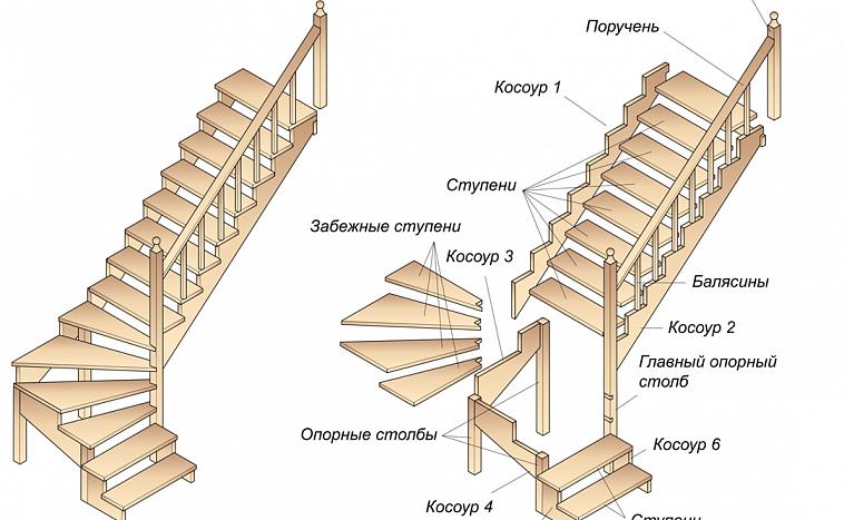Лестничный справочник