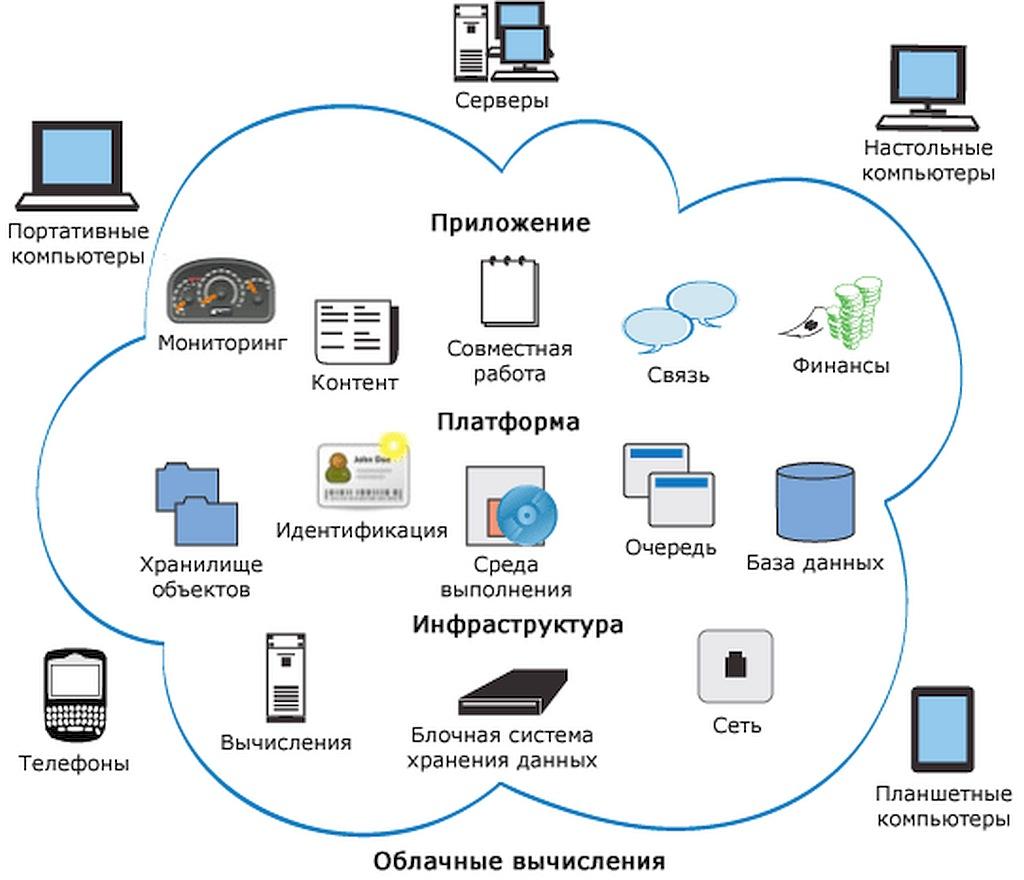 Облачные технологии | статья в сборнике международной научной конференции