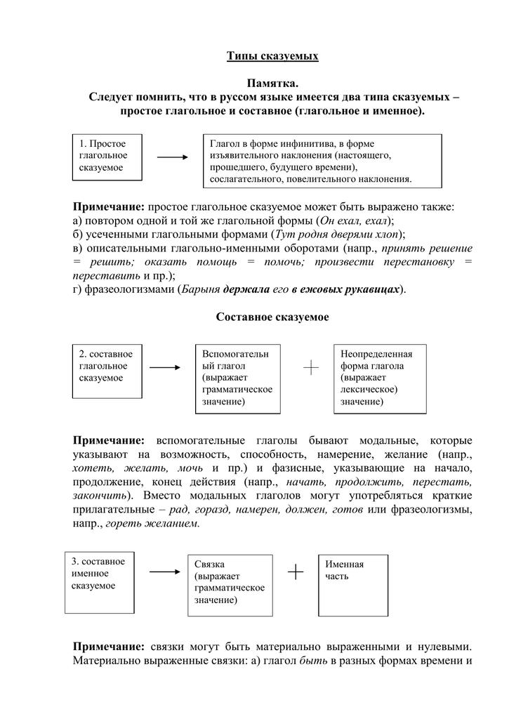 Типы сказуемых (таблица с примерами)