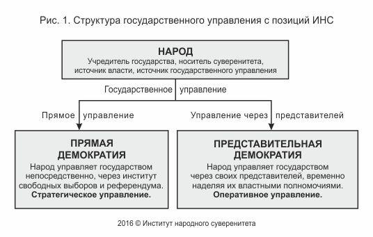 Суверенное государство: понятие и признаки. понятие суверенитета. народный суверенитет и формы его реализации - конституционное право   юрком 74