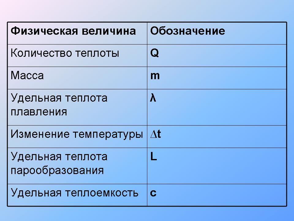 Количество теплоты. уравнение теплового баланса - класс!ная физика