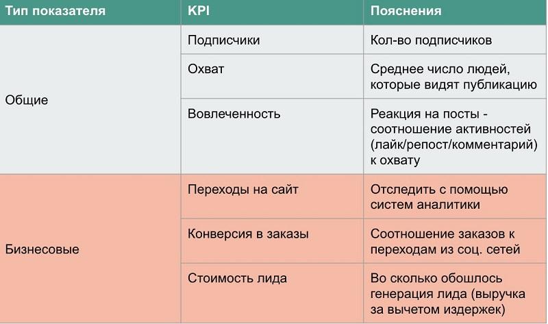 Что такое kpi: ключевые показатели эффективности персонала компании, цели и внедрение, плюсы и минусы, этапы создания системы