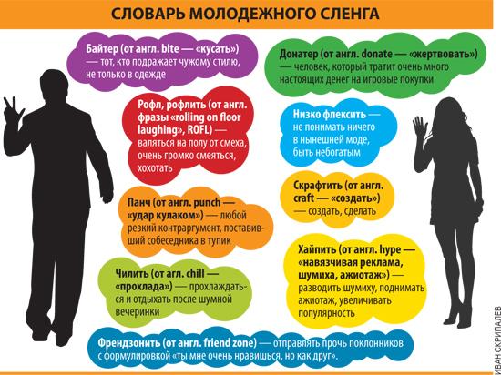 «чилить» и «флексить». о чем говорят подростки?. 21.by