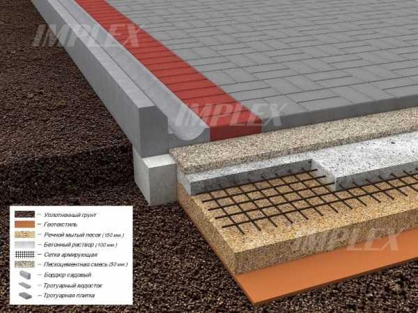 Отмостка вокруг дома: зачем она нужна, марка бетона для отмостки