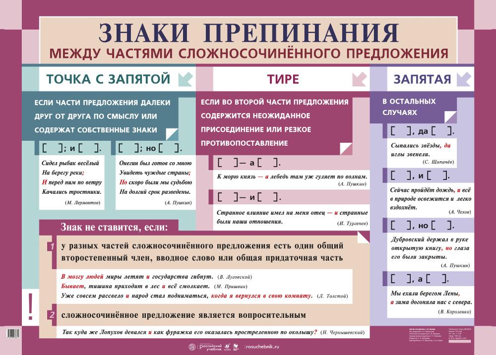 Сложносочинённые предложения (ссп): виды, примеры употребления, сочинительные союзы | tvercult.ru