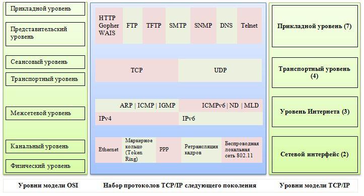 О протоколах передачи данных по сети
