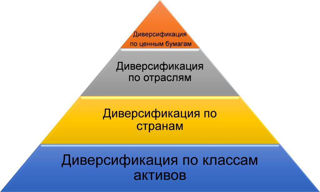 Что такое диверсификация простым языком