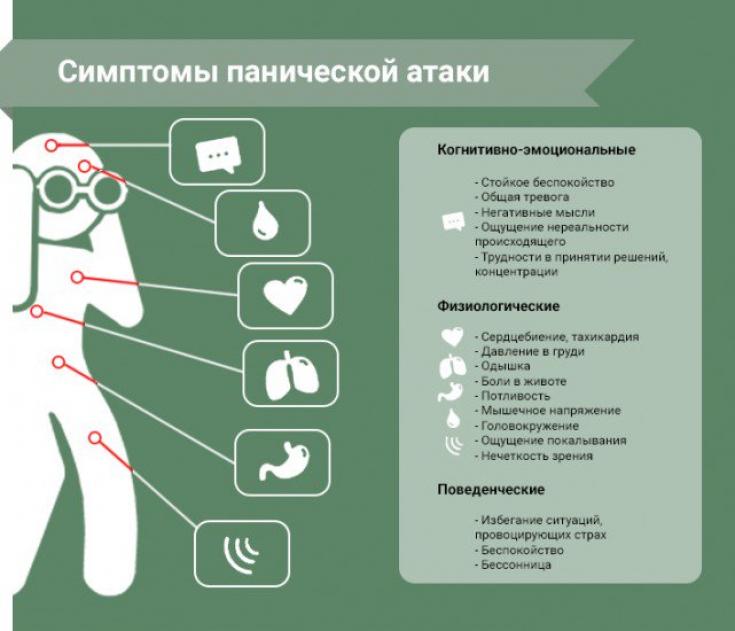 Панические атаки - признаки, симптомы, причины, диагностика и способы лечения заболевания