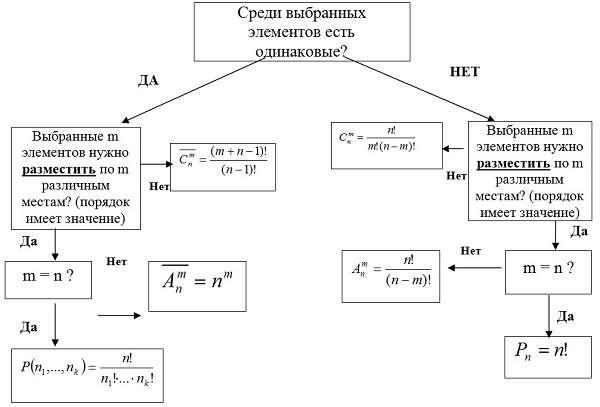 Подготовка школьников к егэ и огэ  (справочник по математике - алгебра - комбинаторика: размещения и сочетания)