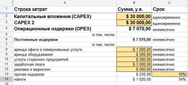 Капитальные затраты (capex) — что к ним относится, как рассчитать