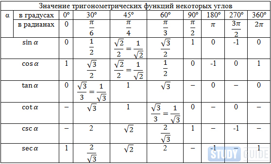 Основные формулы тригонометрии.