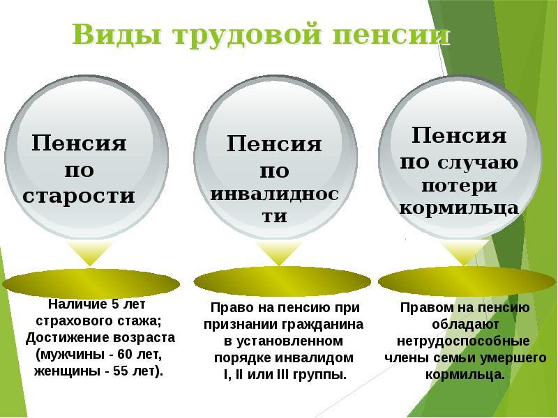 Страховая пенсия: что это такое, кому выплачивается, размер и последние изменения   пенсия в 2020 году в россии