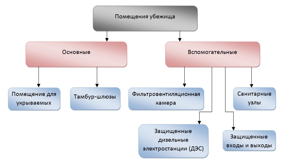 Убежища и укрытия: виды, классификация, назначение