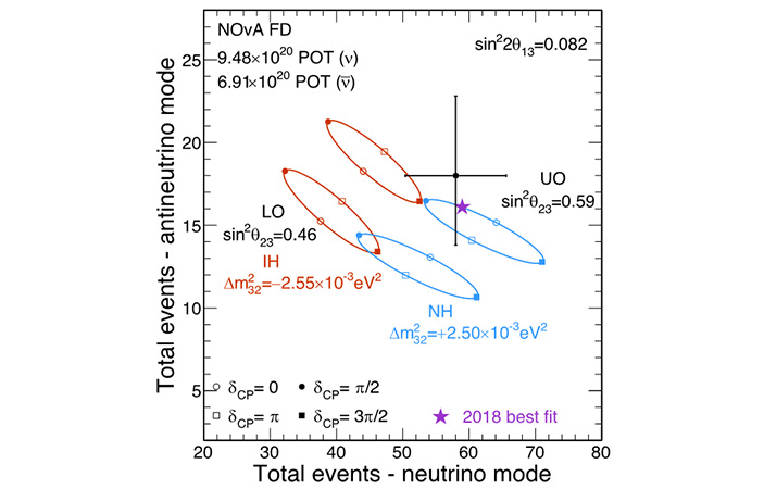 Стерильное нейтрино - sterile neutrino - qwe.wiki