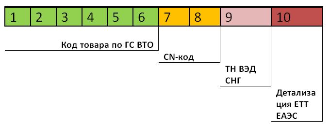 Что такое код тн вэд тс (тн вэд еаэс) и как его определить самостоятельно?