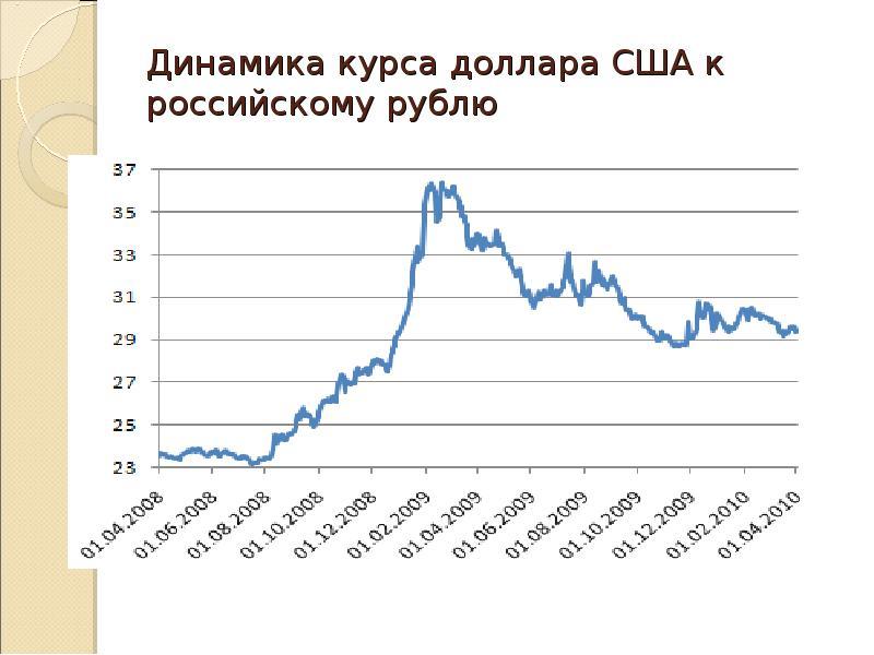 Динамика курса доллара сша к рублю по цб рф, прогноз на завтра, график изменений колебания курса американского доллара за неделю, месяц и за год, конвертер, котировки валюты на сегодня   банки.ру