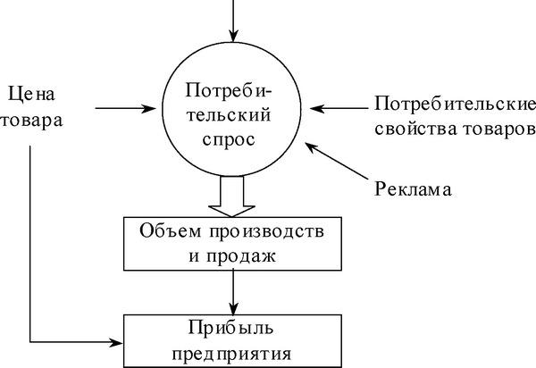 Методы трансфертного ценообразования. что такое трансфертное ценообразование? :: businessman.ru
