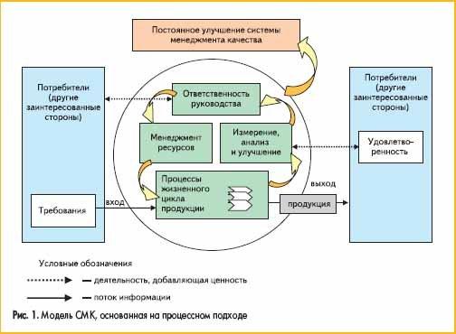 Что такое система менеджмента качества? система менеджмента качества — это… расписание тренингов. все тренинги .ру