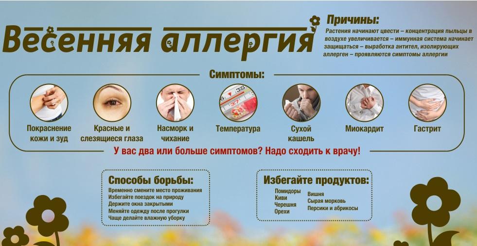 Поллиноз (сенная лихорадка) – симптомы, лечение поллиноза, препараты