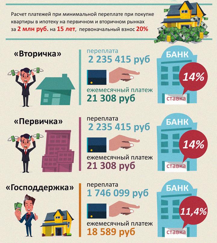 Ипотечный кредит на приобретение жилья - основные нюансы