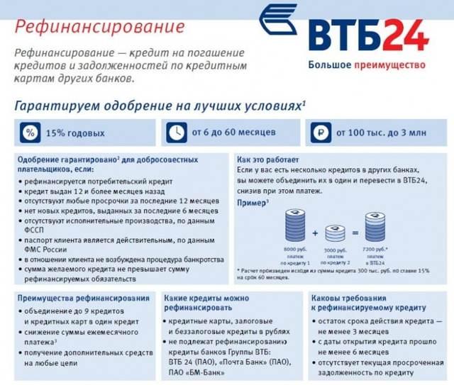 Рефинансирование кредитов от сбербанка россии в подольске