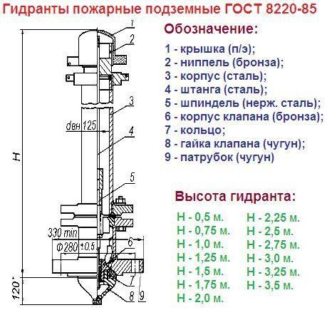 Пожарный гидрант: типы, назначение, установка, схема