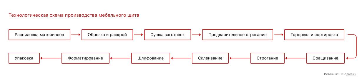 6.строгание древесины