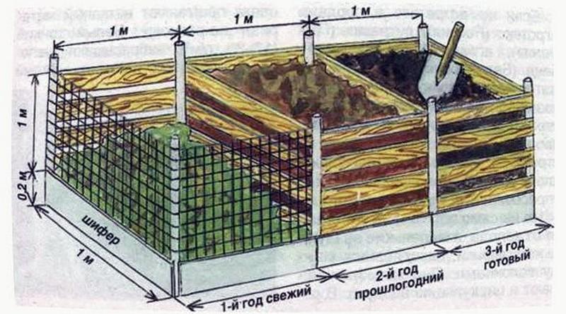 Как приготовить правильный компост своими руками в домашних условиях. что такое компост и как его сделать своими руками?