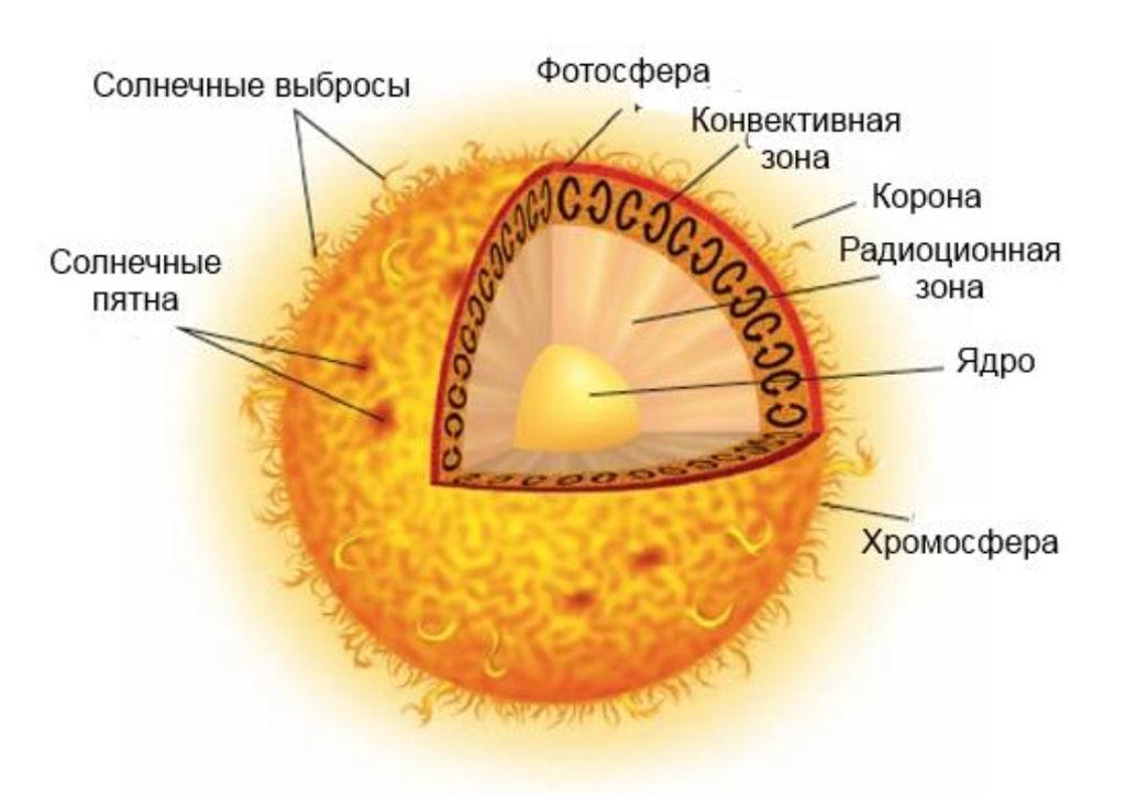 Солнце: его строение, характеристики, интересные факты