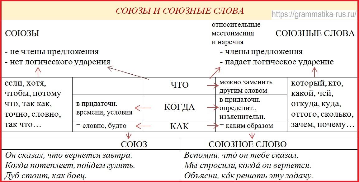 Сложноподчиненные предложения. примеры