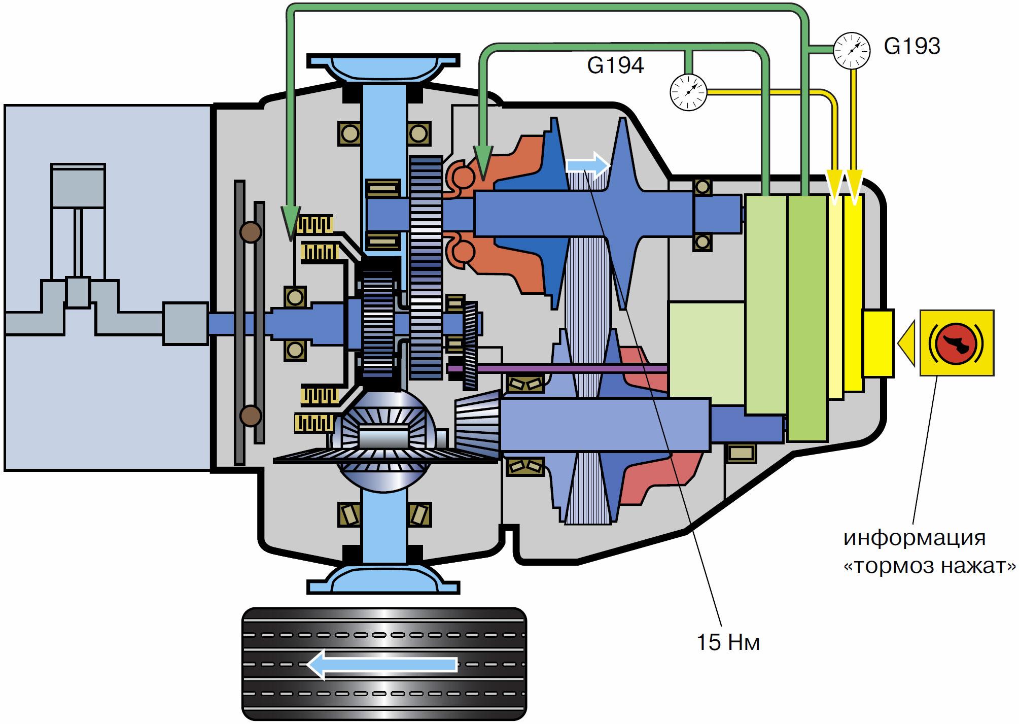 Что лучше: вариатор или автоматическая коробка передач?