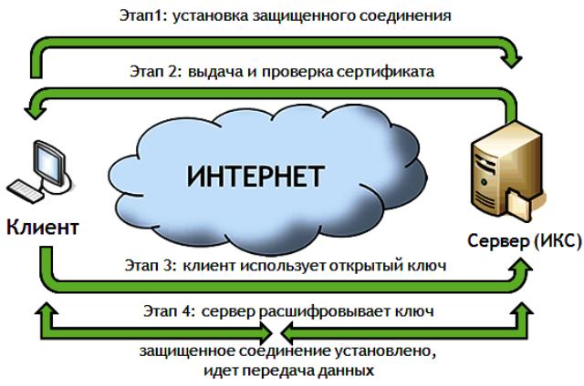 Ssl-сертификаты что это и зачем нужны для сайта – виды и отличия ssl-сертификатов