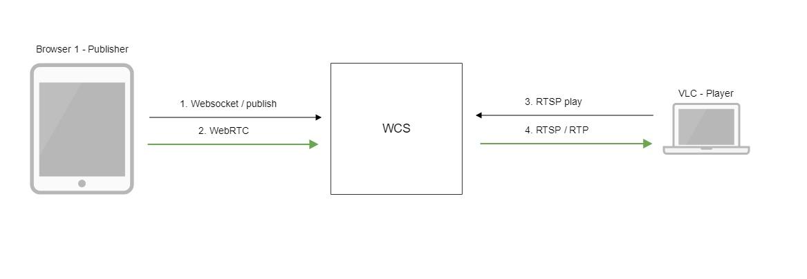 Трансляция webrtc-видеопотока из браузера на youtube live в 65 строк javascript/html-кода / хабр