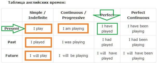 Present perfect особенности употребления настоящего завершенного времени в английском языке