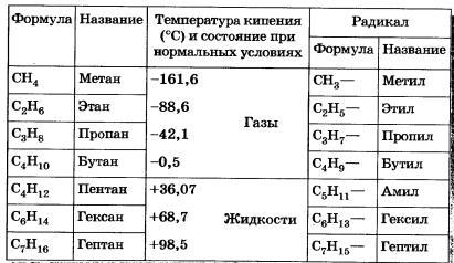 Углеводород - hydrocarbon - qwe.wiki