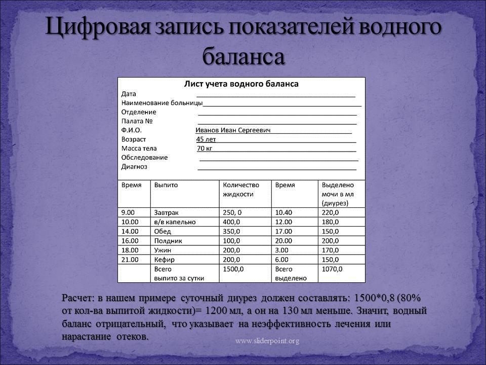 Измерение суточного диуреза, определениеводного баланса