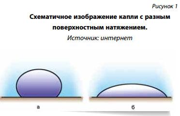 3.5. свойства жидкостей. поверхностное натяжение