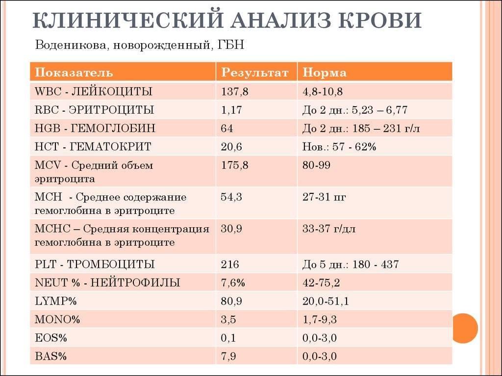 ✅ что такое wbc в общем анализе крови - денталюкс.su