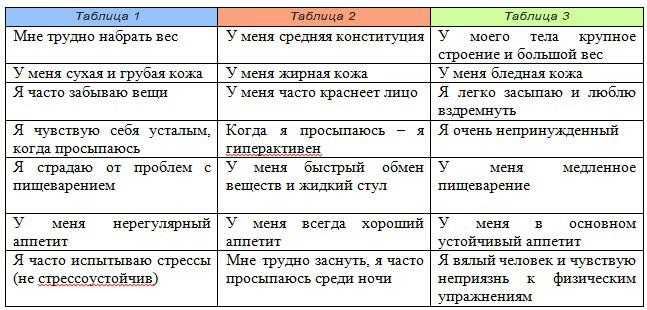 Аюрведа: черты типа тела