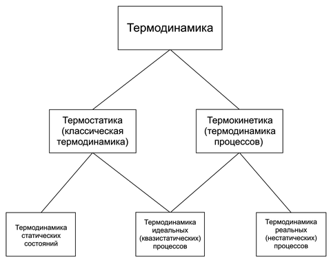 Термодинамика. химическая термодинамика. основные понятия. термодинамическая система. фаза. классификация термодинамических процессов.