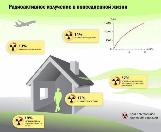 Как действует радиация на человека