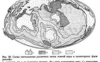 Формы рельефа: основные виды на местности