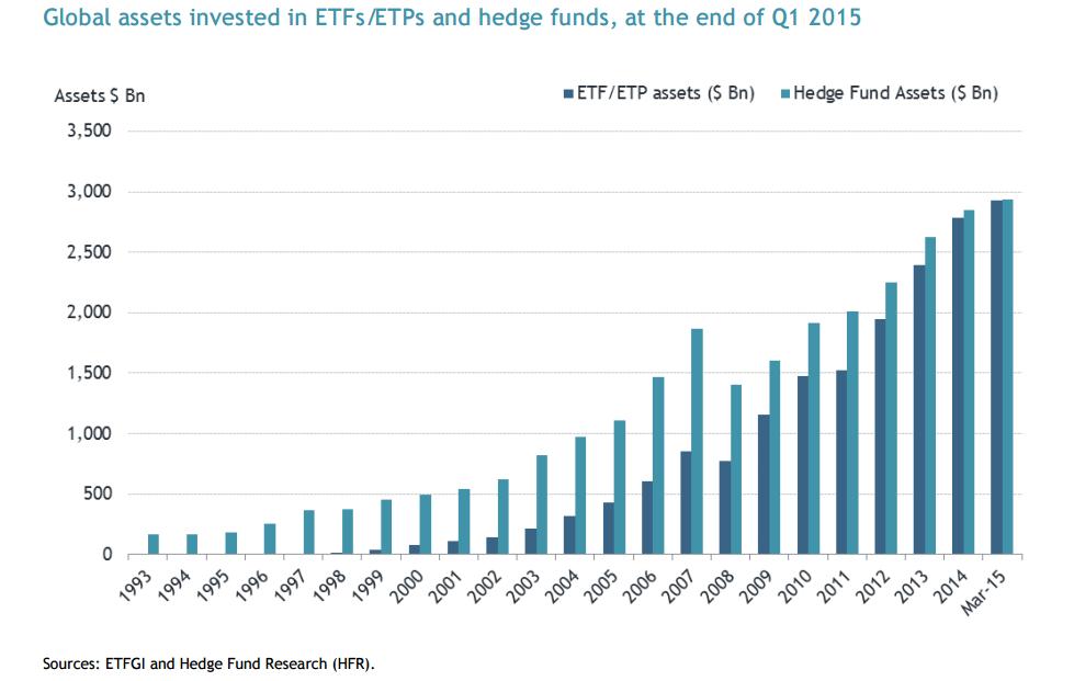 Насколько выгодны хедж-фонды?