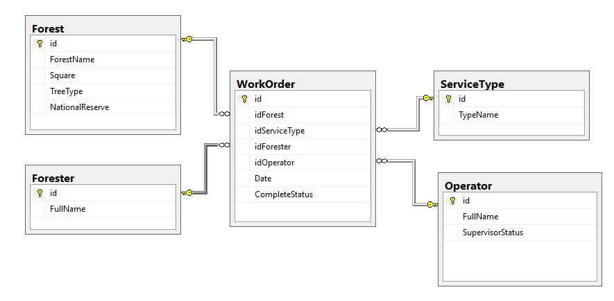 Создание первичных ключей - sql server | microsoft docs