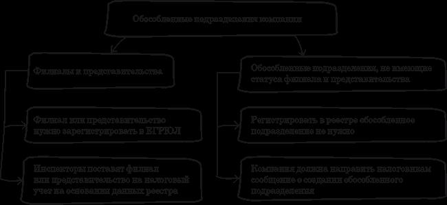 Обособленное подразделение - это что такое? обособленное подразделение: форма, бланк и учет