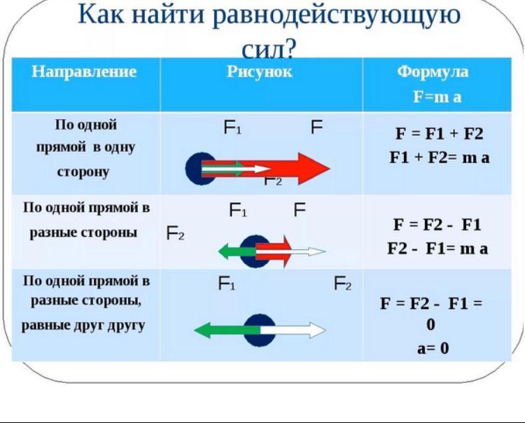 Равнодействующая сила - net force - qwe.wiki