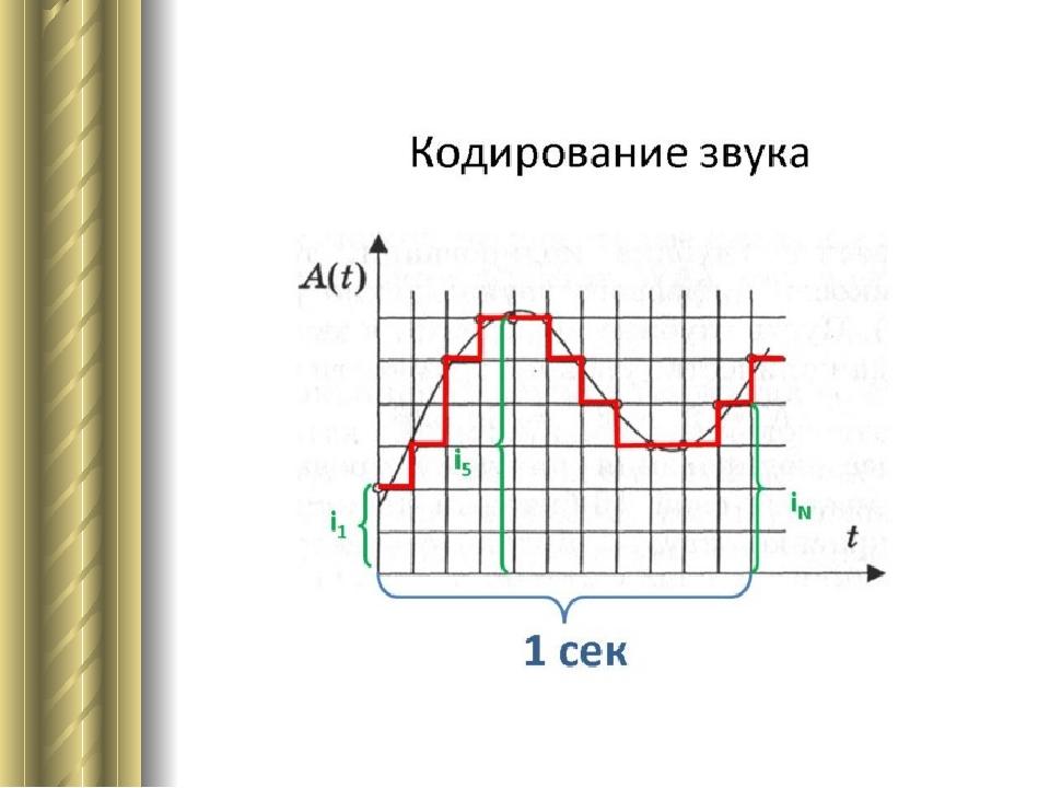 """Презентация на тему: """"урок информатики в 9 классе. звук (звуковые волны) – это упругие волны, способные вызвать у человека слуховые ощущения. от 20 колебаний в сек. до """". скачать бесплатно и без регистрации."""