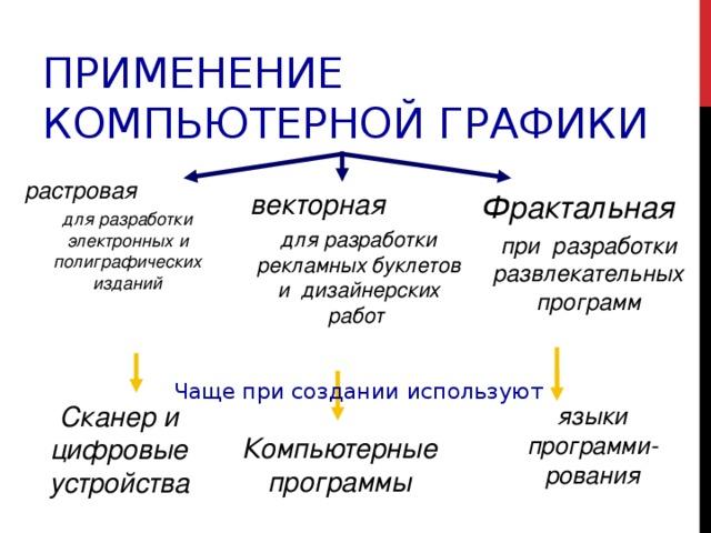 Графика: область применения компьютерной графики.